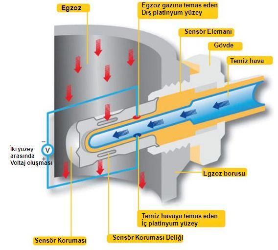 Oksijen (Lambda) Sensörü Arızası Belirtileri Nasıl Anlaşılır