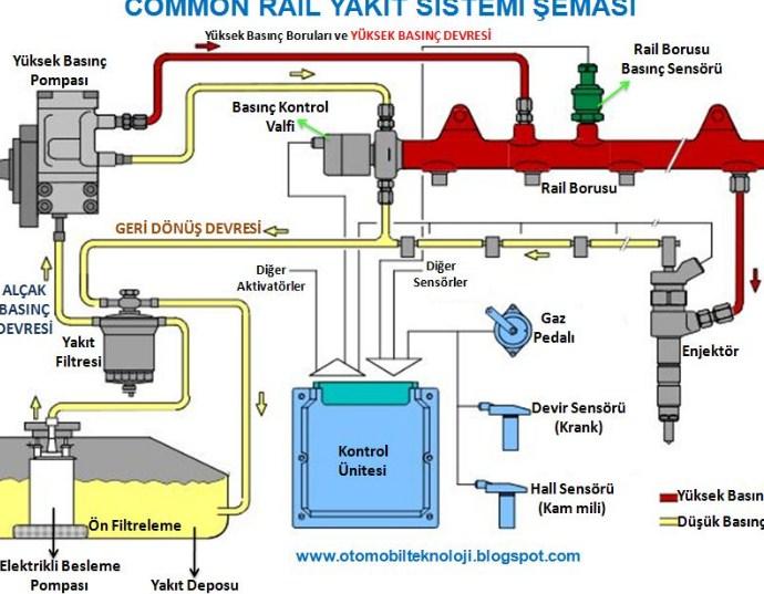 Common Rail Yakıt Sisteminin Parçaları ve Arızaları Nelerdir ?